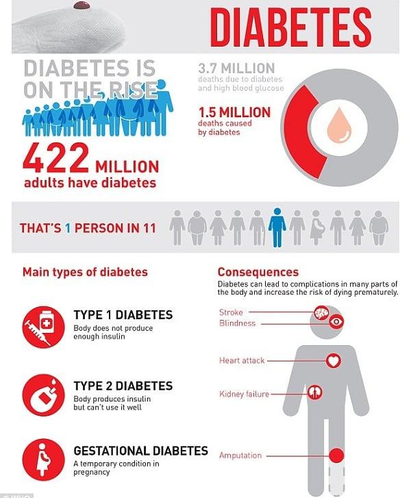 Diabetes Worldwide