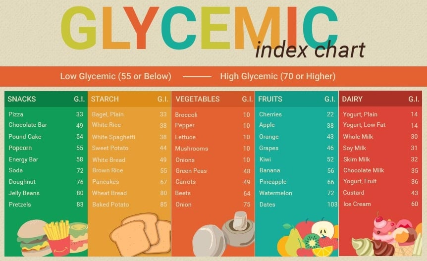 Low Glycemic Index Diet Chart