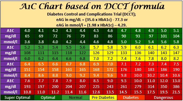 a1c chart (what is a good & bad a1c level)